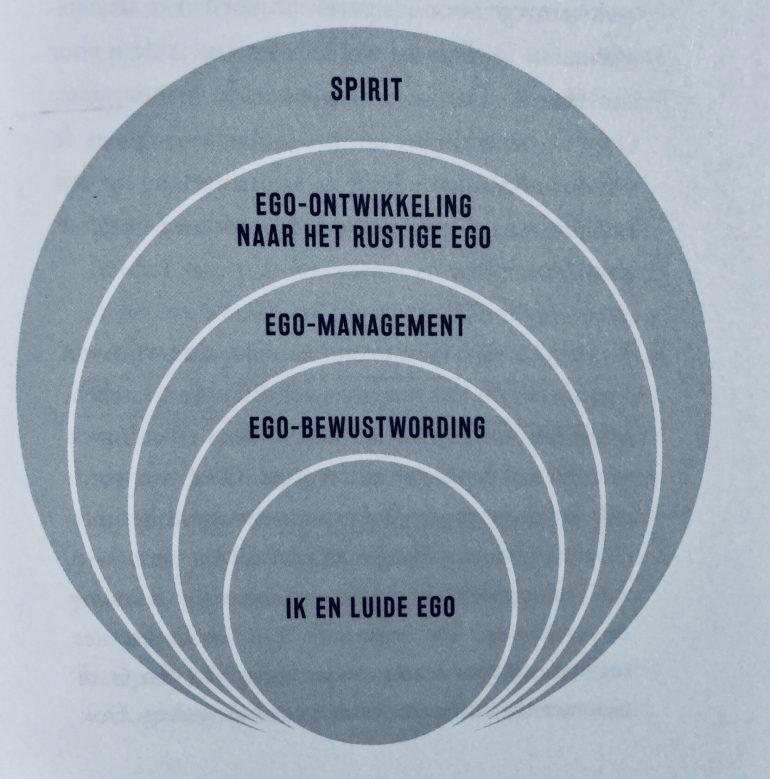 Niveaus van ego-ontwikkeling