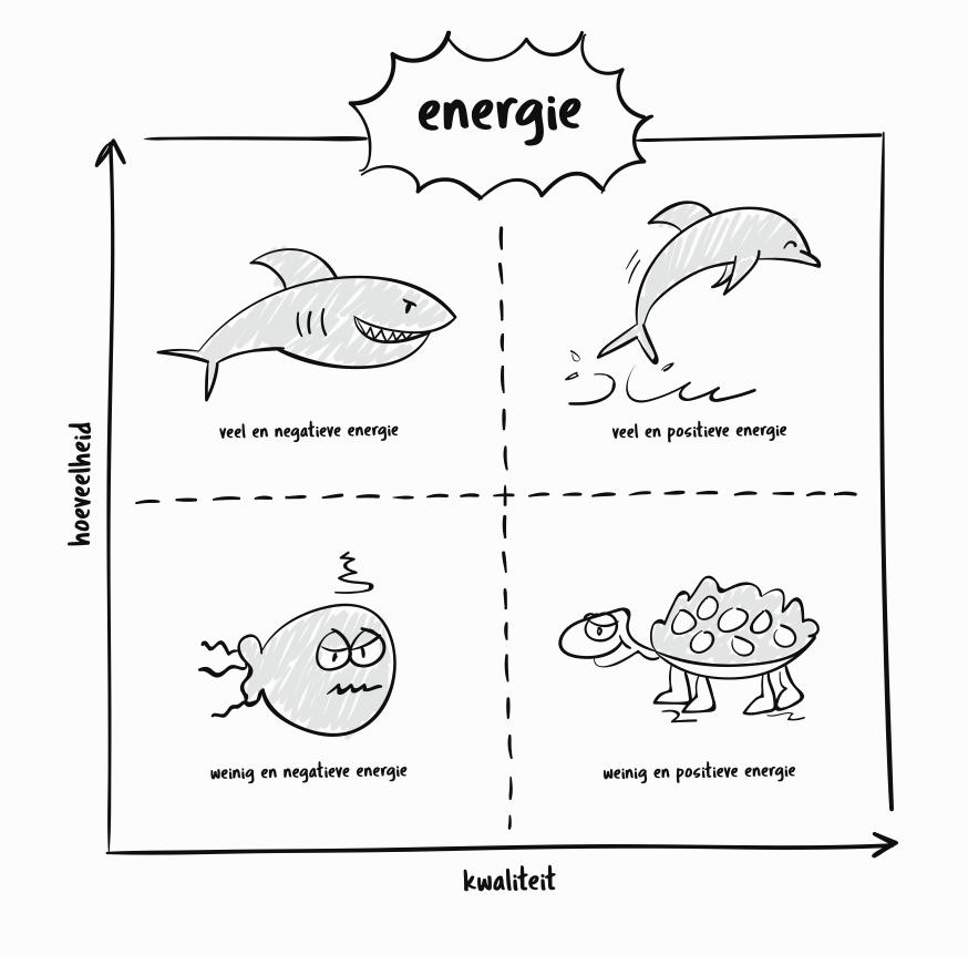 visualisering van de energiematrix