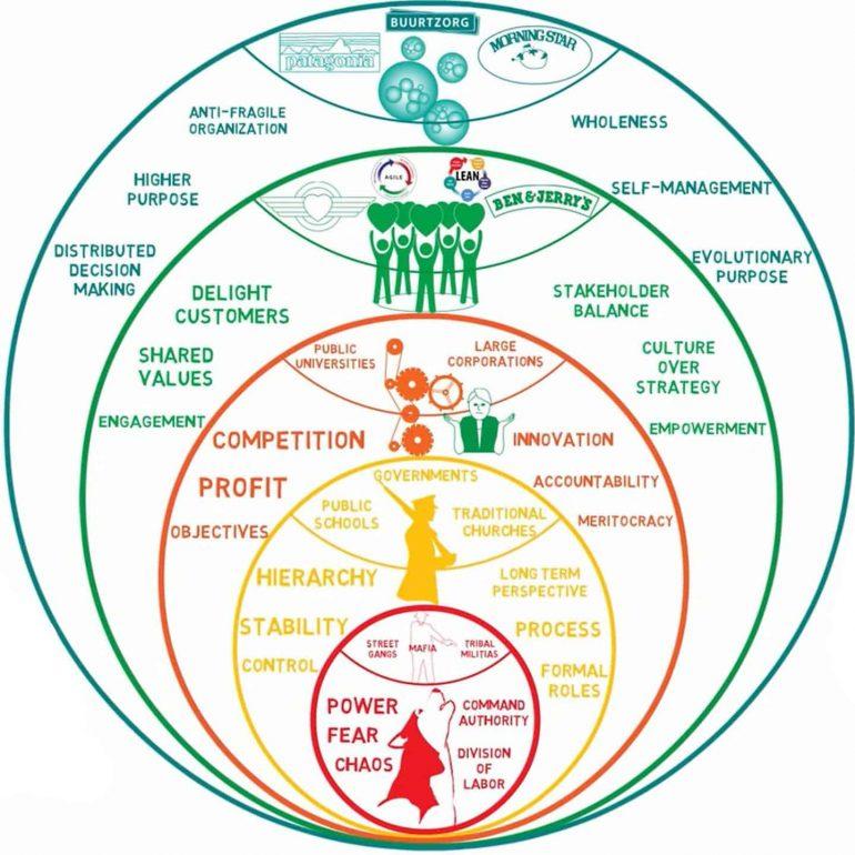 Reinventing Organizations model van Frederic Laloux