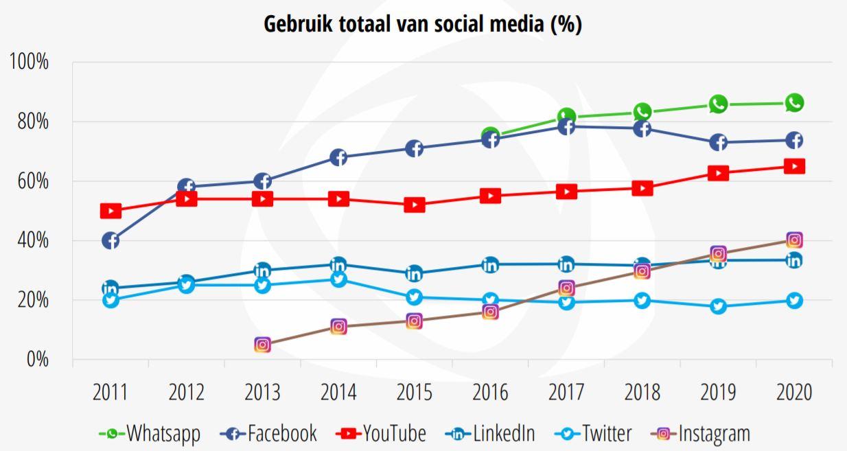 Weergave van het gebruik van social media in procenten uit het socialmedia-onderzoek.
