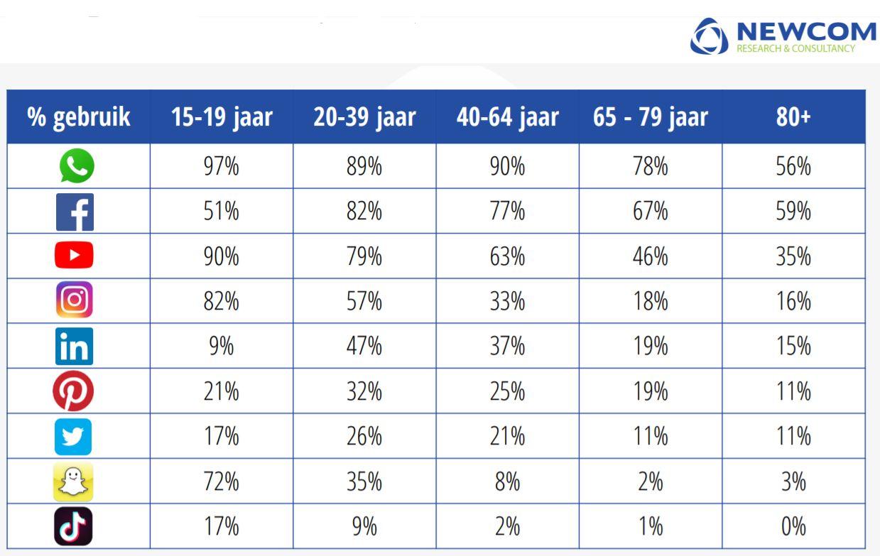 Overzicht van alle socialmediakanalen gesorteerd op populariteit per leeftijdsgroep.