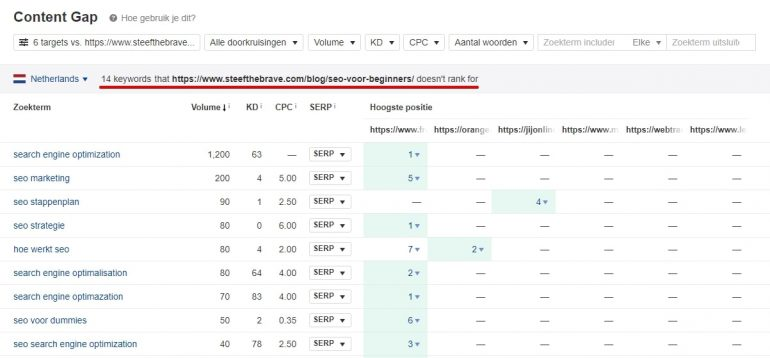 On-page optimalisaties SEO onderzoeken