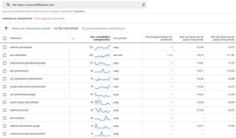 Blogideeën Google