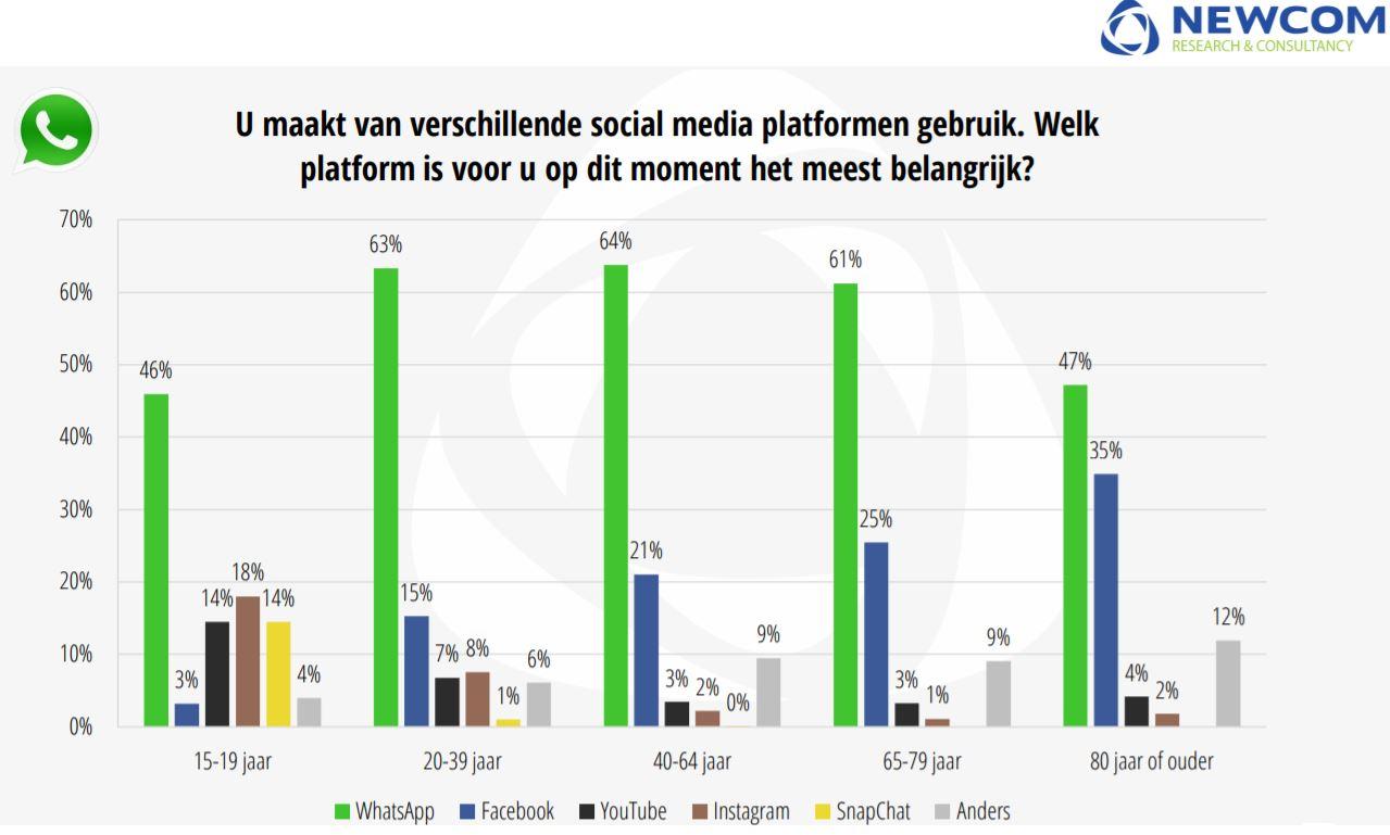 Tabel met welk socialmediaplatform we het belangrijkst vinden per leeftijdsgroep, uit het socialmedia-onderzoek.