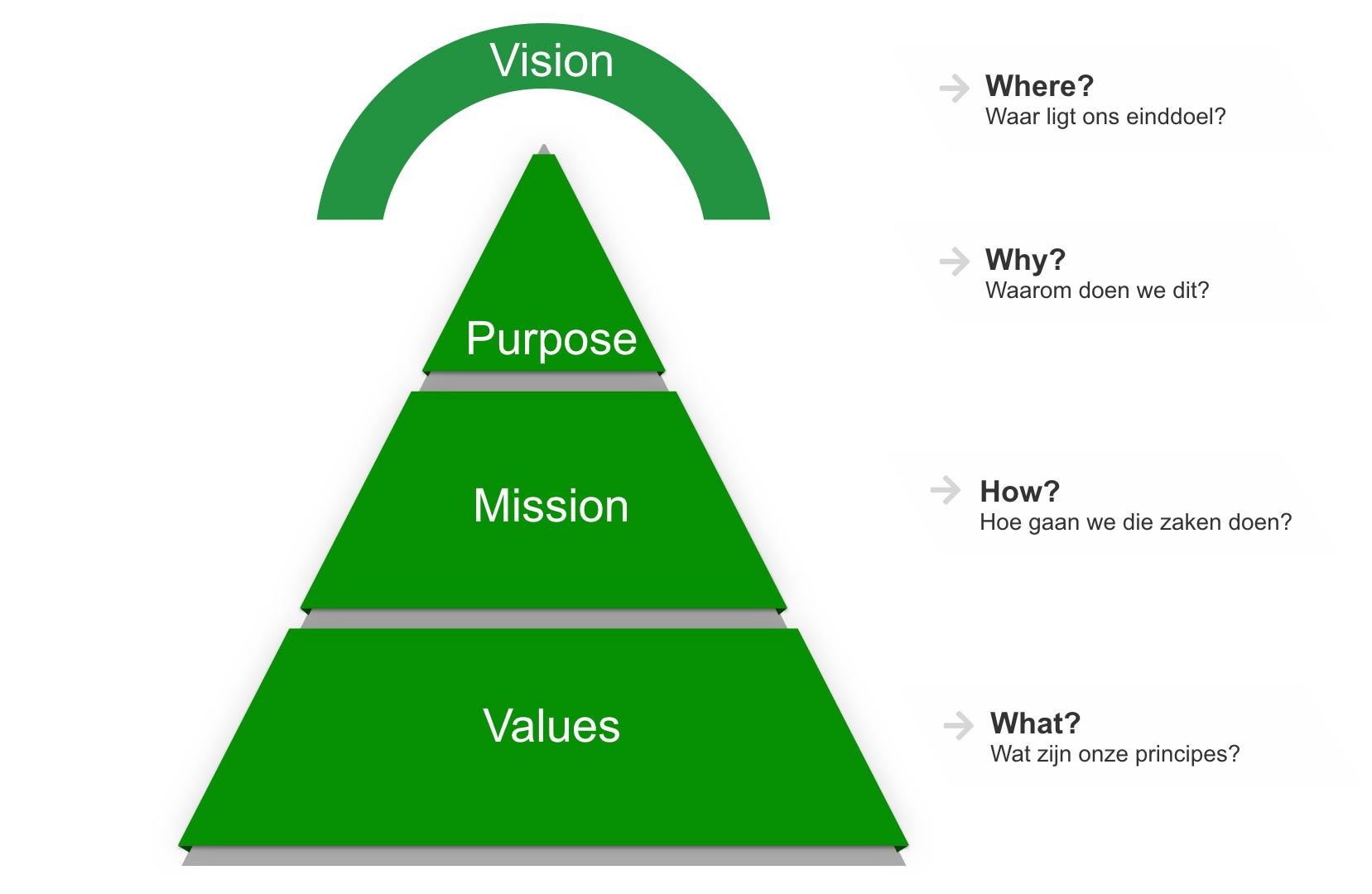 Purpose Pyramide met purpose als richtinggever.