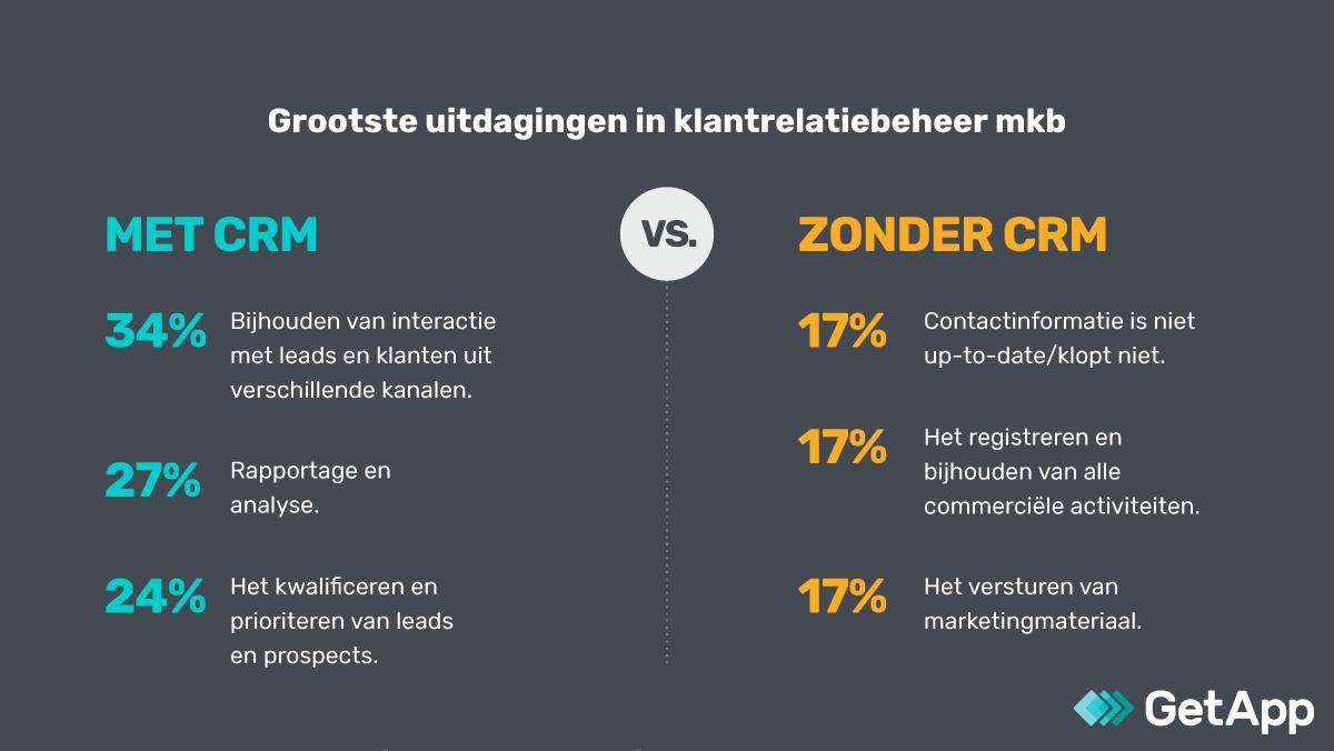 Grootste uitdagingen klantbeheer met en zonder CRM.