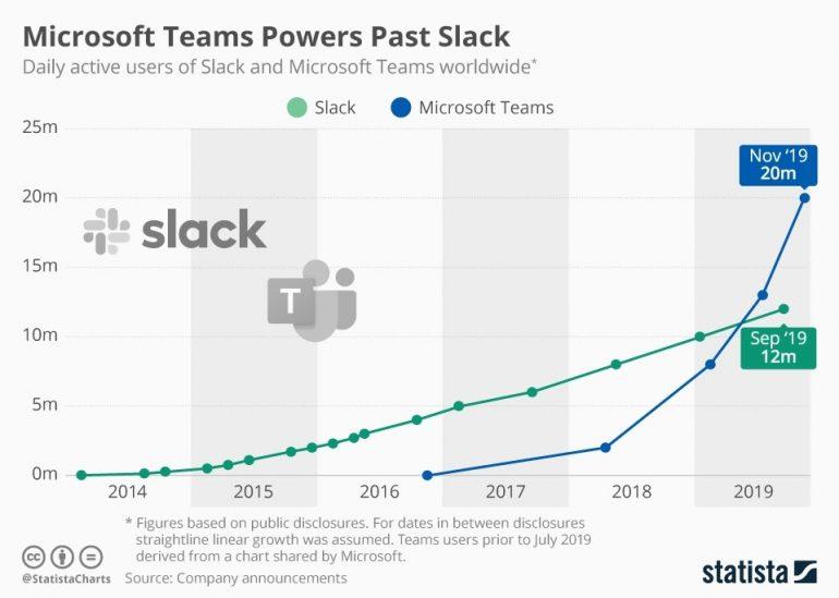 Grafiek van de groei van Microsoft Teams tegenover de groei van Slack. Handige tools voor de digitale werkplek.