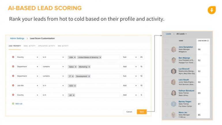 Screenshot van dashboard met AI-gedreven leadscoring.