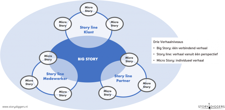 Een schematische tekening van drie verhaalniveaus: story line klant, story line medewerker en story line partner.