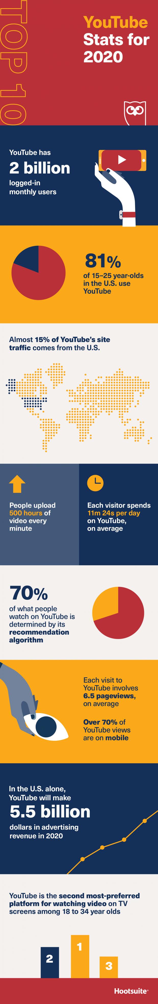 Infographic feiten over YouTube.