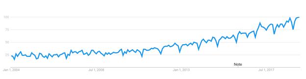 Google Trends customer experience.