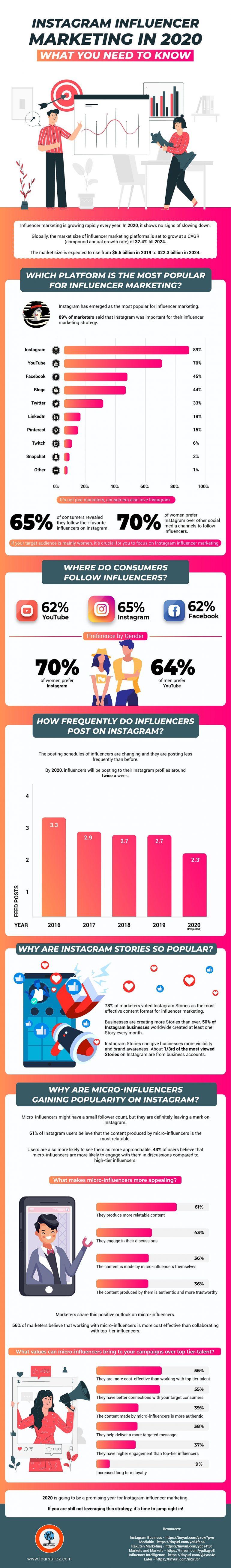 Influencer marketing op instagram in 2020.