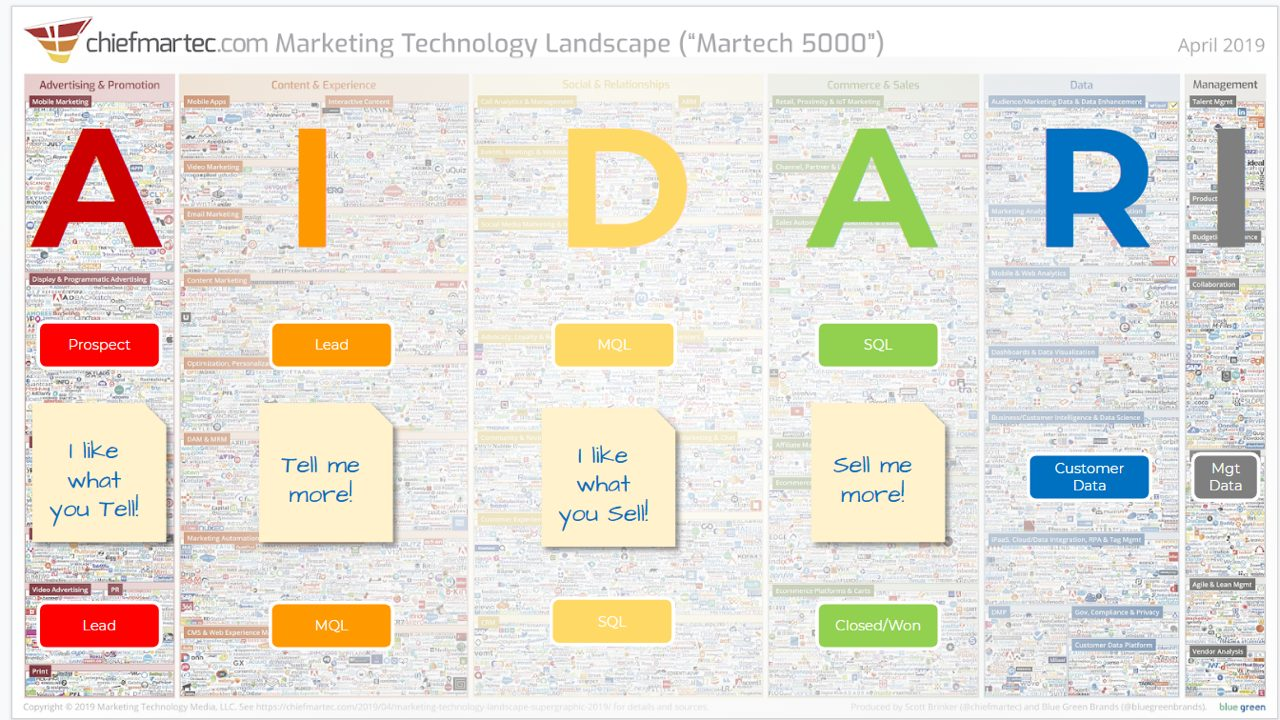 LeadGen20 AIDA RI met MarTech tools Frans Riemersma MarkTechTribe.