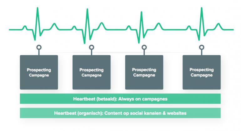 Het heartbeat-model.