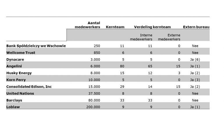 Tabel verhouding medewerkers intranetten.