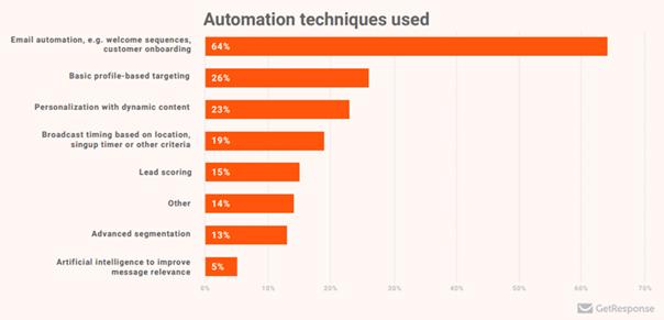 Marketing-automationfunctionaliteiten die worden gebruikt.