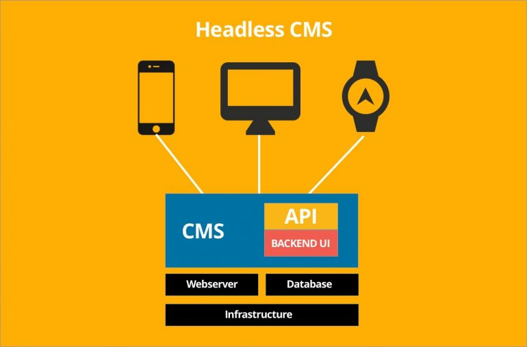 Wat is een headless CMS?