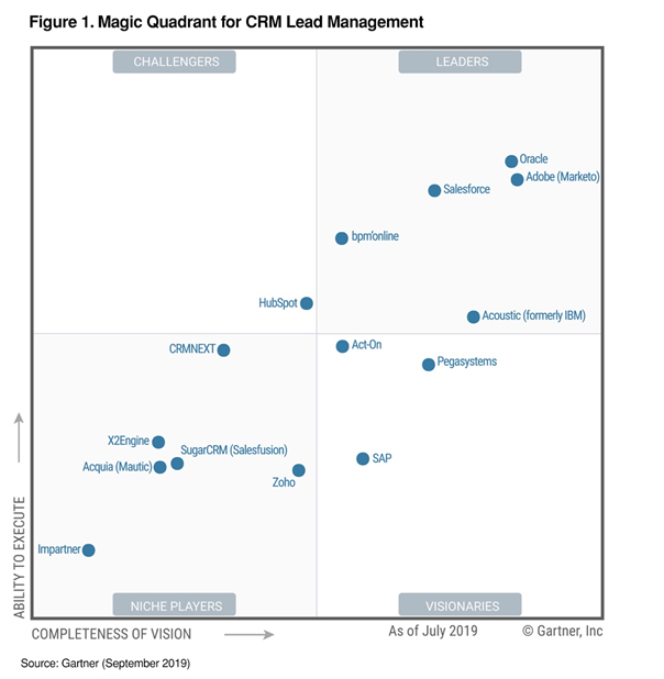 Magic quadrant for lead management.