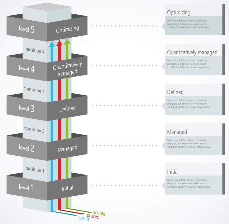De 5 stappen van het procesvolwassenheidsmodel.