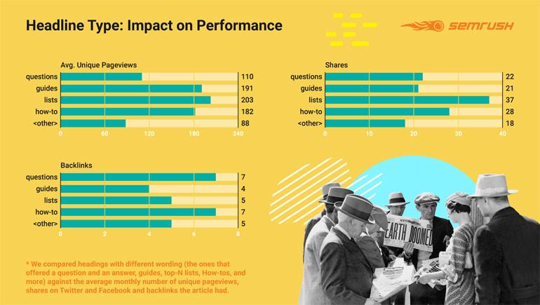 Onderzoek SEMrush over blogposts: het type artikel heeft ook impact op de prestaties.