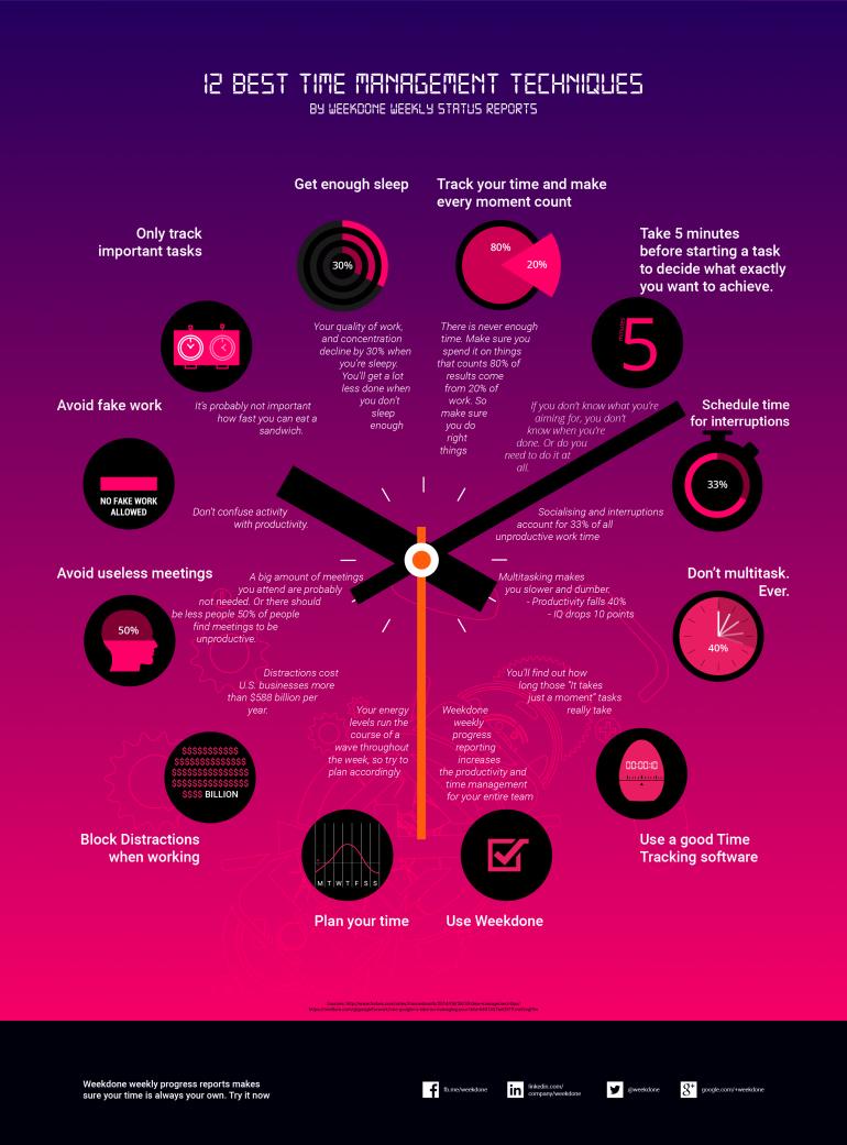 Infographic met 12 tips voor een productieve werkdag: time management-technieken.