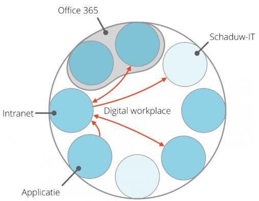 Schematische weergave van de digital workplace met intranet als 'enterprise front door' en (losse) koppelingen met andere applicaties.