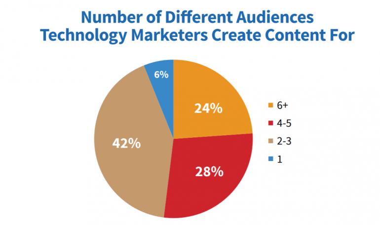 Verschillende doelgroepen voor contentmarketing.