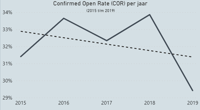 Screenshot van de confirmed open rate (COR) per jaar.