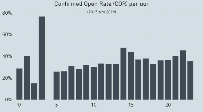Confirmed open rate per uur.