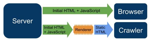 De verhouding tussen de server en browser, crawler schematisch weergegeven.