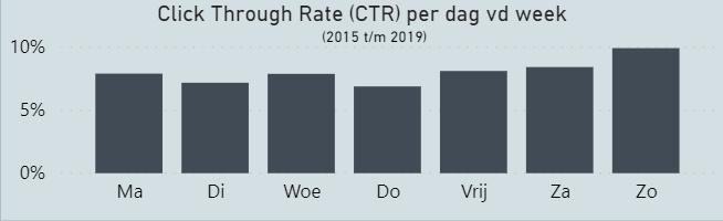 Nationale E-mail Benchmark 2020: CTR per dag van de week.