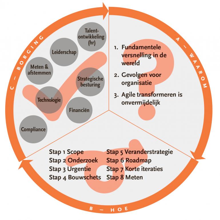 Cirkel agile transformatie