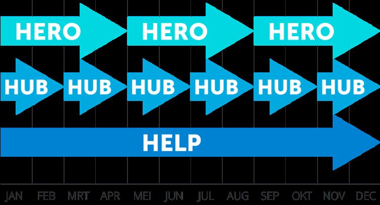 Contentstrategie 3H-model.