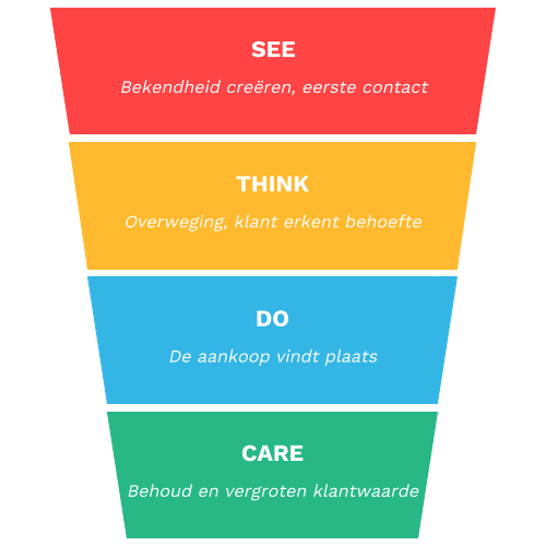Contentstrategie See Think Do Care-model.