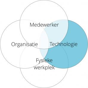 Venndiagram met 4 cirkels: Medewerker, Organisatie, Technologie (uitgelicht) en Fysieke werkplek.