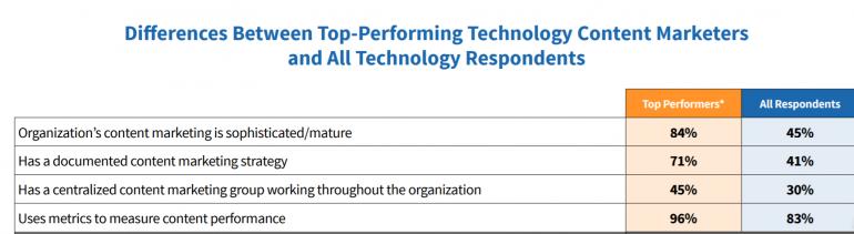 Verschillen tussen top performers en alle respondenten.