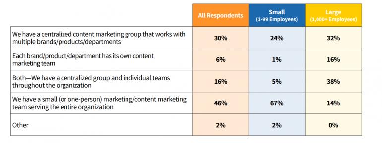 Contentgroep voor contentmarketing.