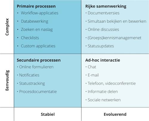 Kwadrant met horizontaal 'stabiel' en evoluerend', en verticaal 'complex' en 'eenvoudig', met daarin verschillende typen applicaties in de digital workplace