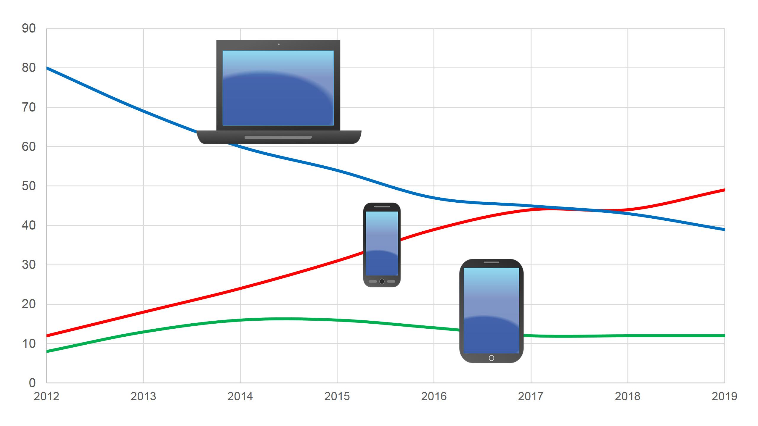 Bezoek desktop vs. smartphone vs. tablet ziekenhuiswebsite HagaZiekenhuis
