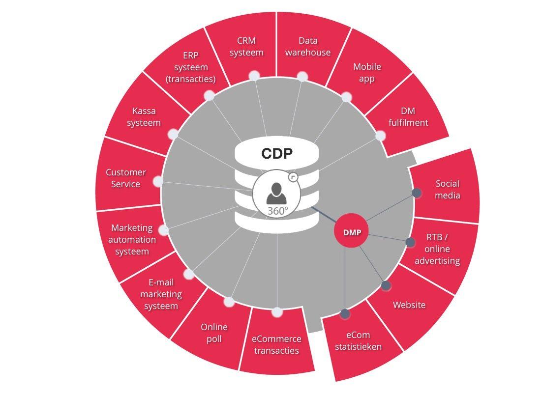 CDP uitgelegd in een schematische tekening.