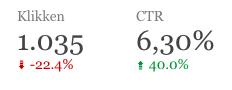 Vergelijken met vorig jaar - Google Data Studio