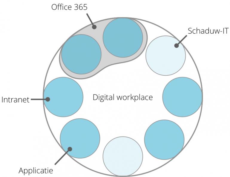 Schematische weergave van digital workplace met verschillende applicaties, waaronder intranet, schaduw-IT-apps en Office 365