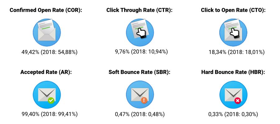 Nationale E-mail Benchmark 2020: algemene statistieken van Bank- & Verzekeringswezen.