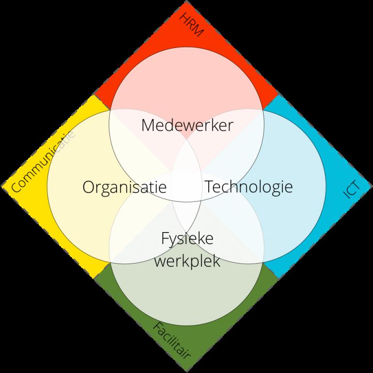 digital-employee-experience-model-brayton-house-met-ondersteunende-afdelingen