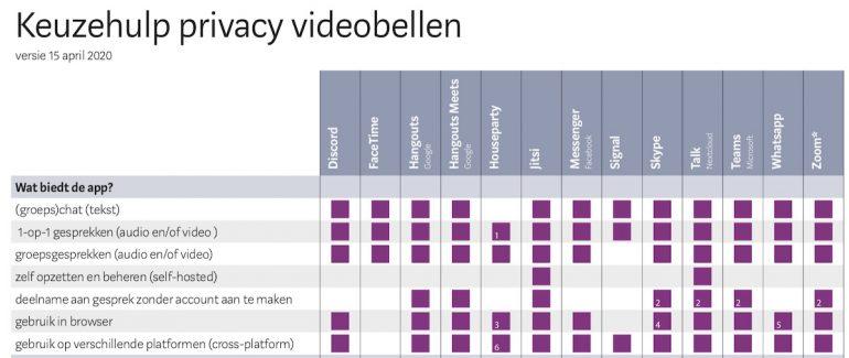 Keuzehulp privacy videobellen.