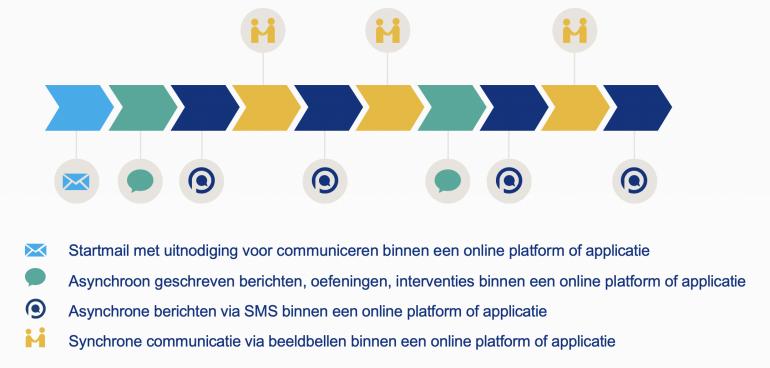 Beeldbellen combineren met andere communicatiemiddelen is belended online begeleiden.