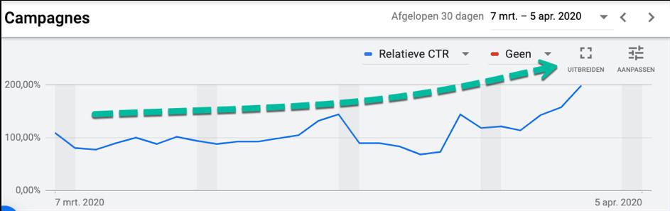 Het bijhouden van je CTR in Google Ads.