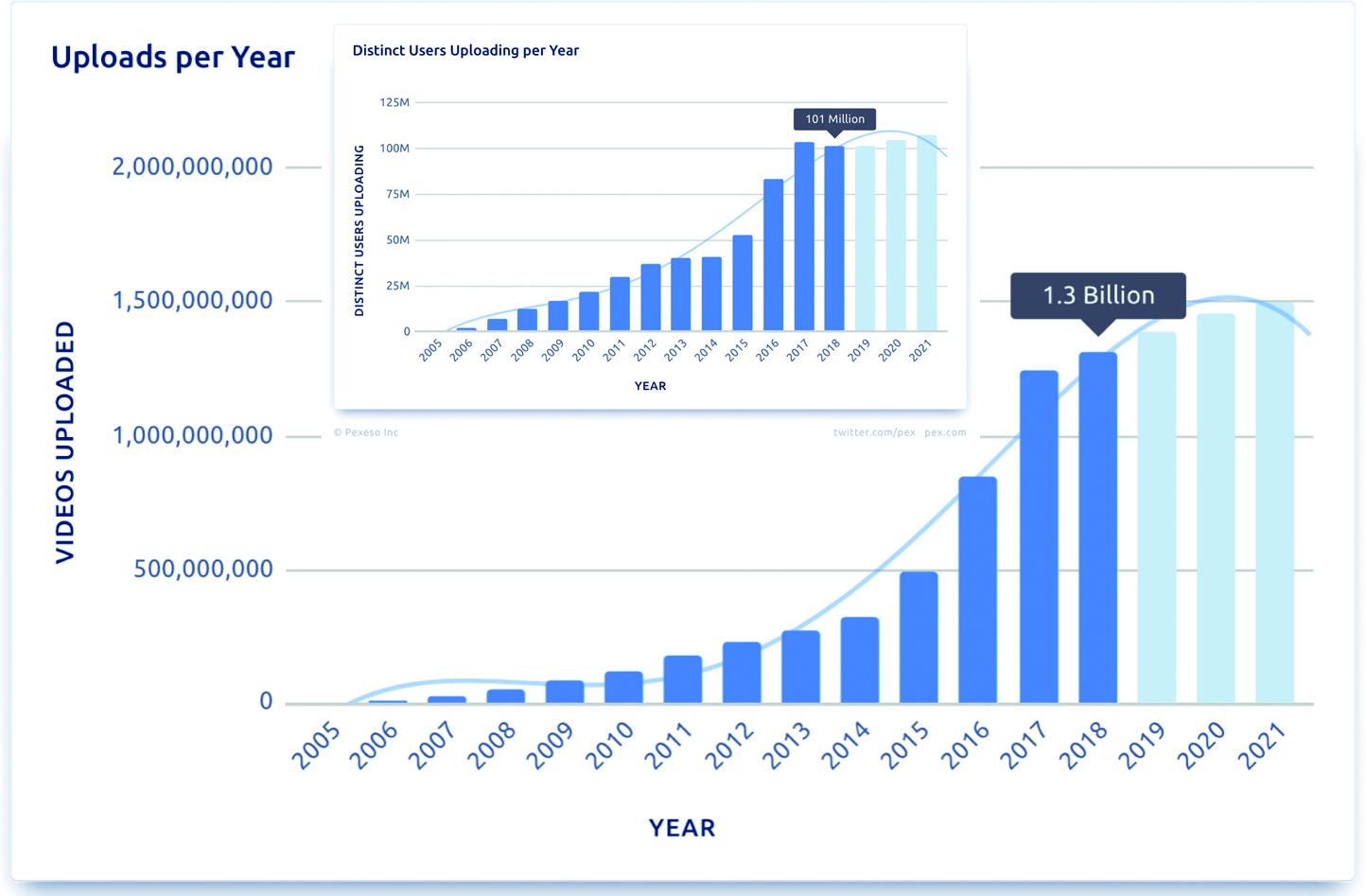 Het aantal video-uploads per jaar