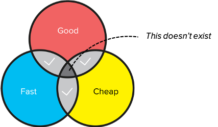 Venn diagram - You can't have your cake and eat it