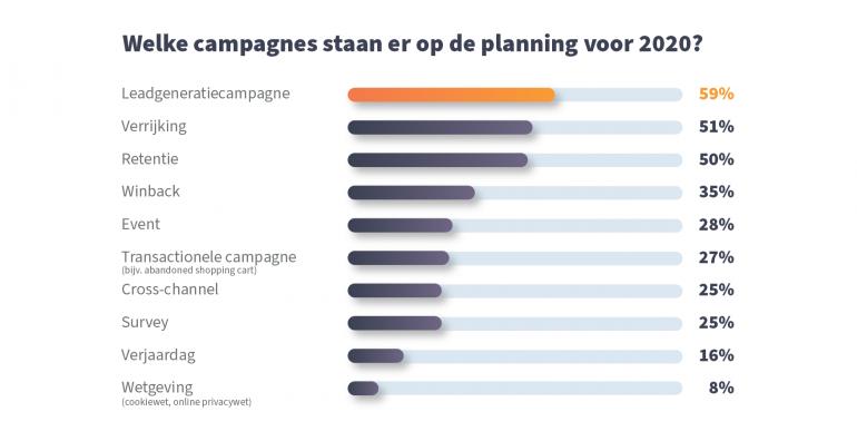 E-mail Benchmark e-mailmarketing campagnes.
